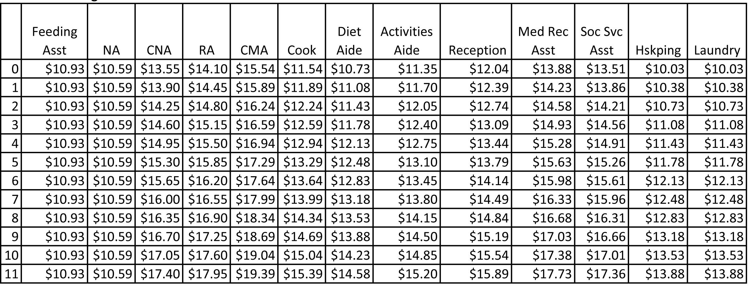 2015 Alliance Wage Scales 2015 incluido.xlsx