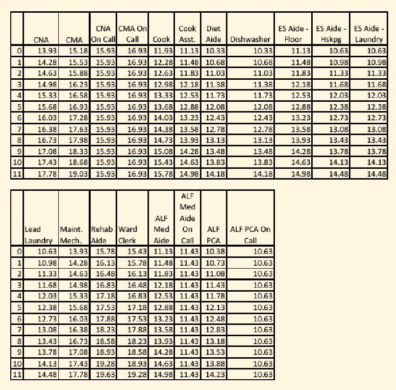 escala salarial laurelhurst 2015